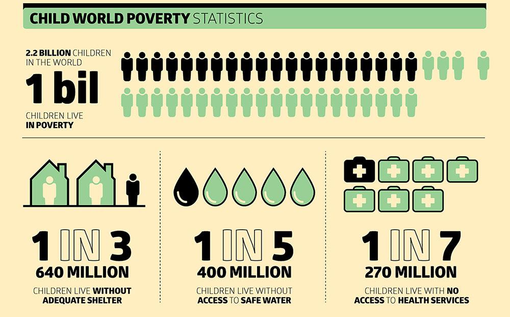 world poverty statistics 2016 pdf