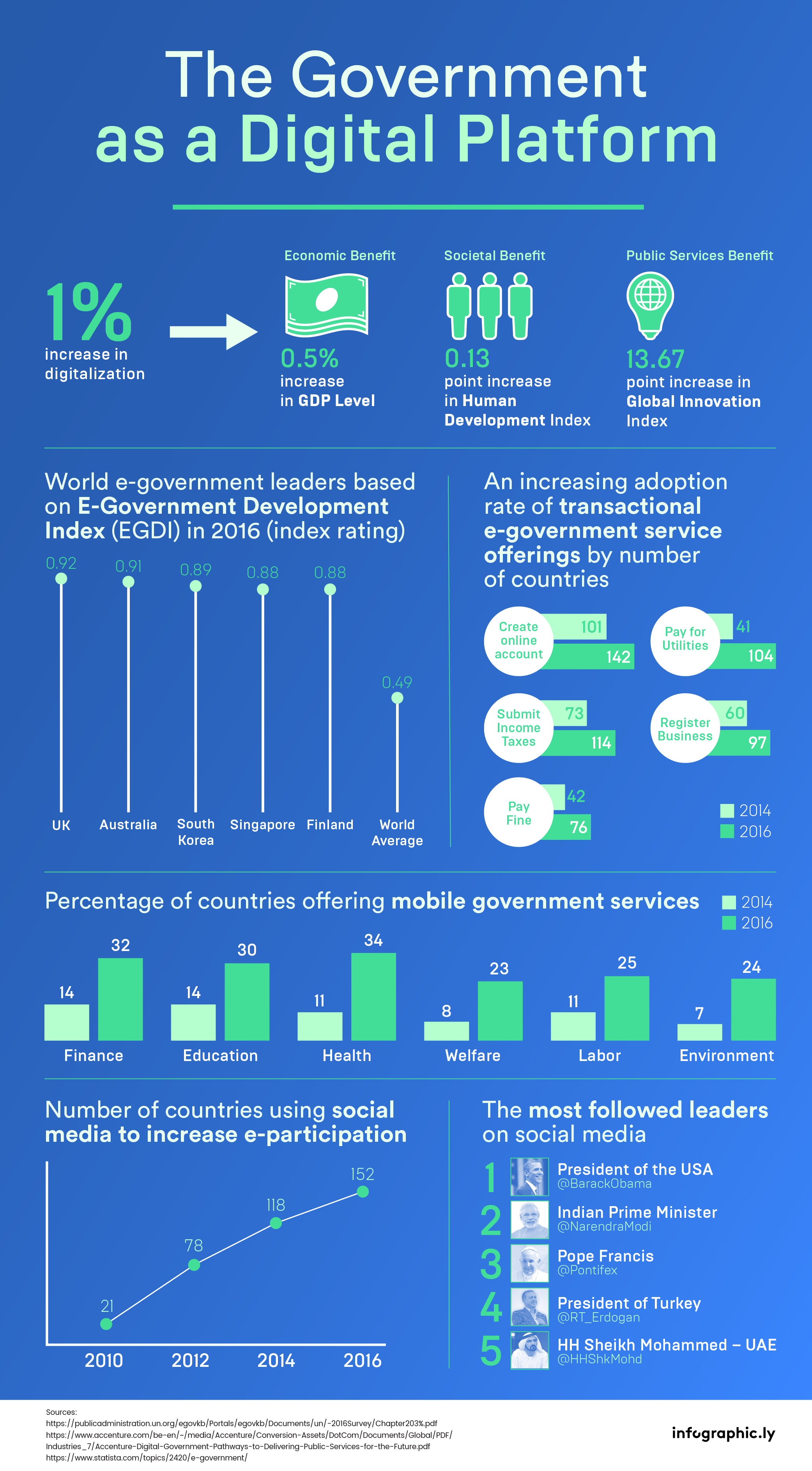 [INFOGRAPHIC] The Government as a Digital Platform