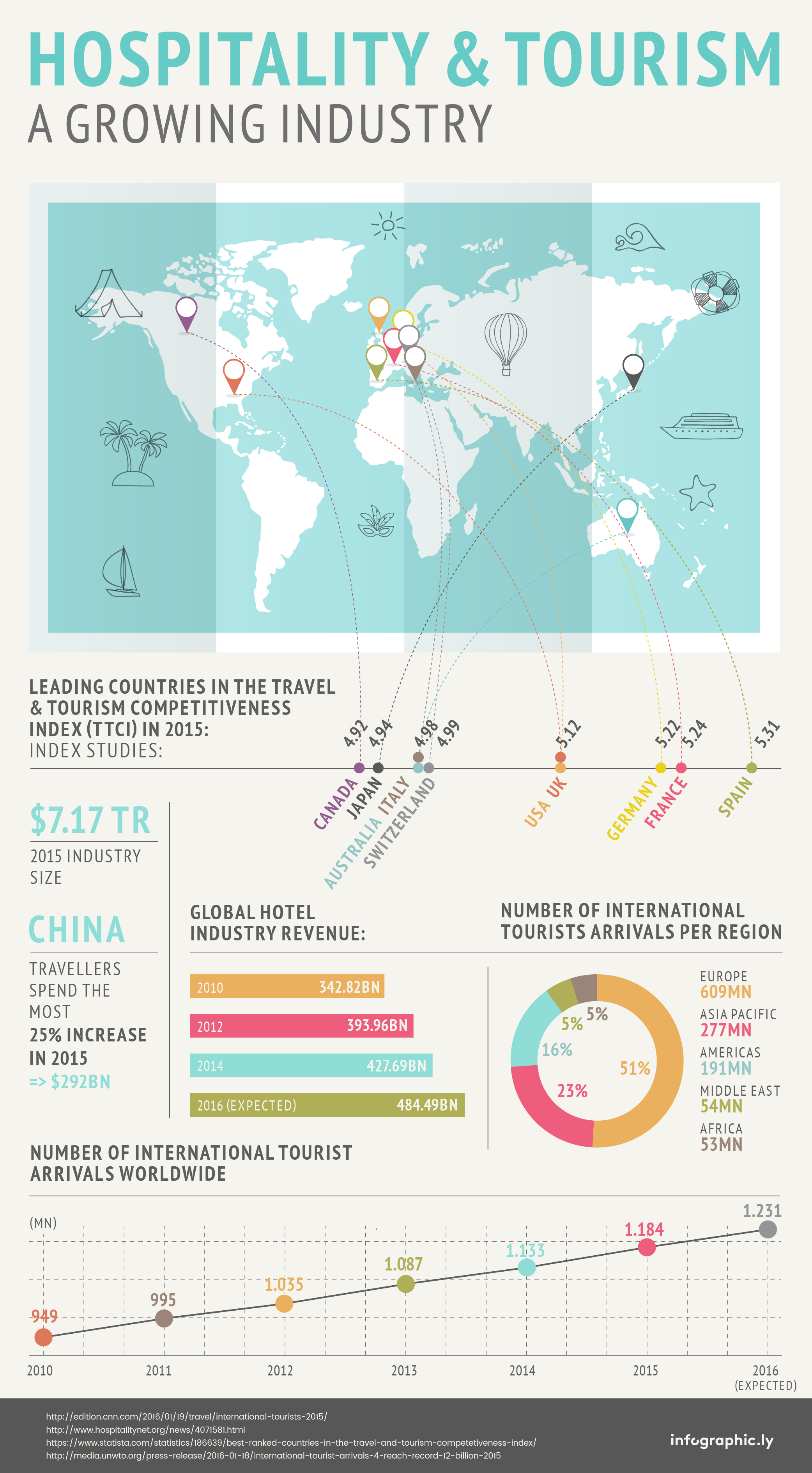 hospitality-and-tourism-infographicly
