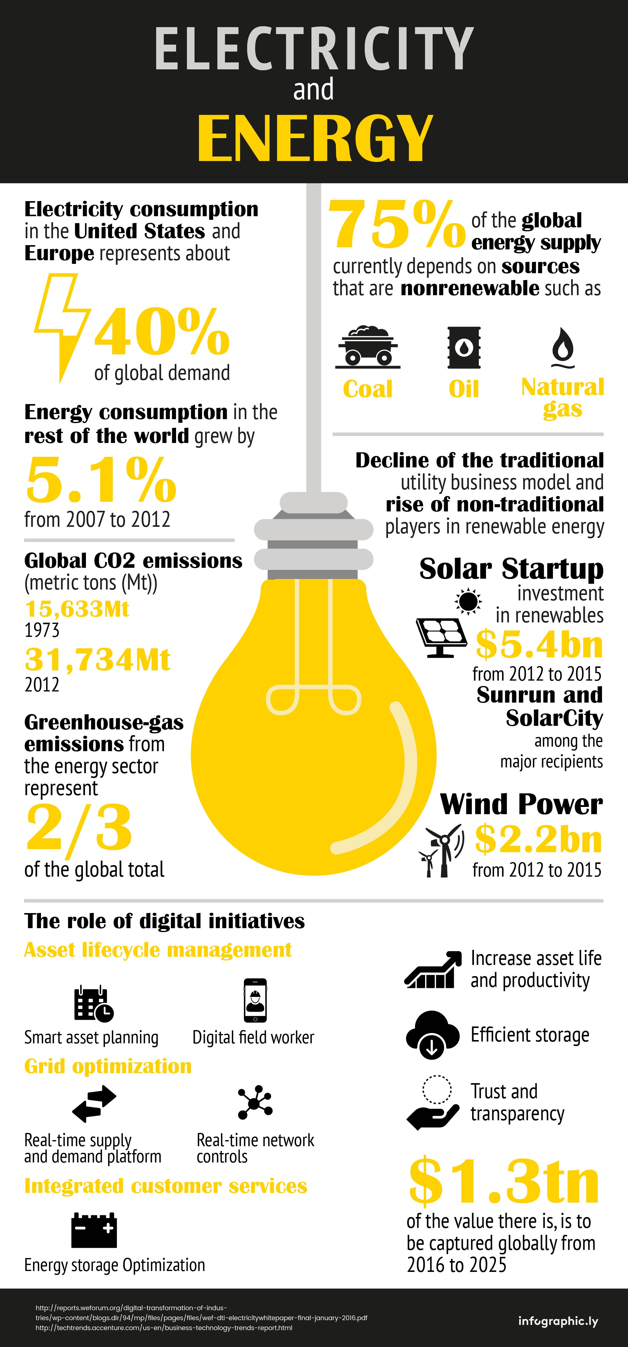 Infographic Electricity And Energy An Industry Outlook
